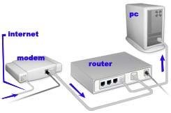 skema-stelah-ada-router